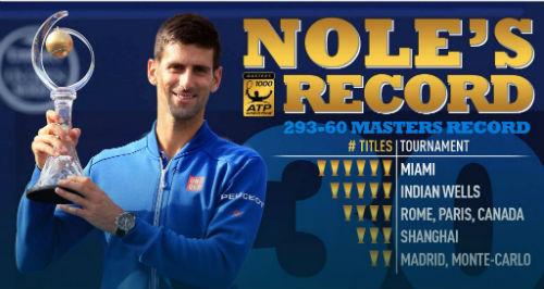 """Vô địch Rogers Cup, Djokovic tự tin """"gặt vàng"""" Olympic - 2"""