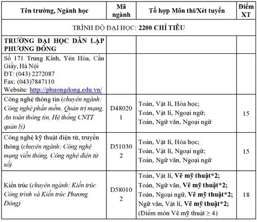 ĐH Phương Đông thông báo điểm xét tuyển ĐH, CĐ nguyện vọng 1 - 1