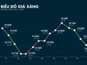 Thị trường - Tiêu dùng - Giá xăng giảm người dân vẫn thiệt?