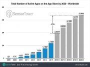Công nghệ thông tin - App Store có thể mở rộng hơn 5 triệu ứng dụng vào cuối năm 2020