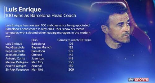 Sau 100 trận thắng, Enrique lập thêm kỷ lục ở Barca