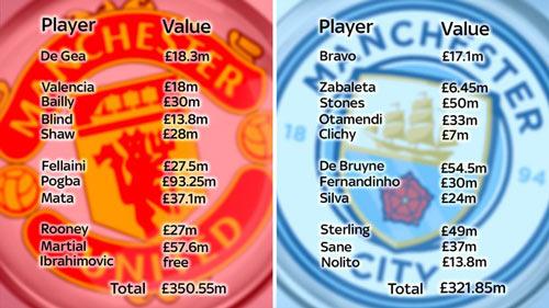 MU - Man City: Derby đắt giá nhất lịch sử bóng đá