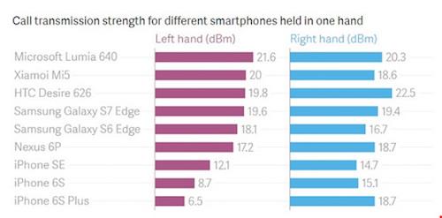 Tại sao chúng ta nên cầm smartphone bằng tay phải?