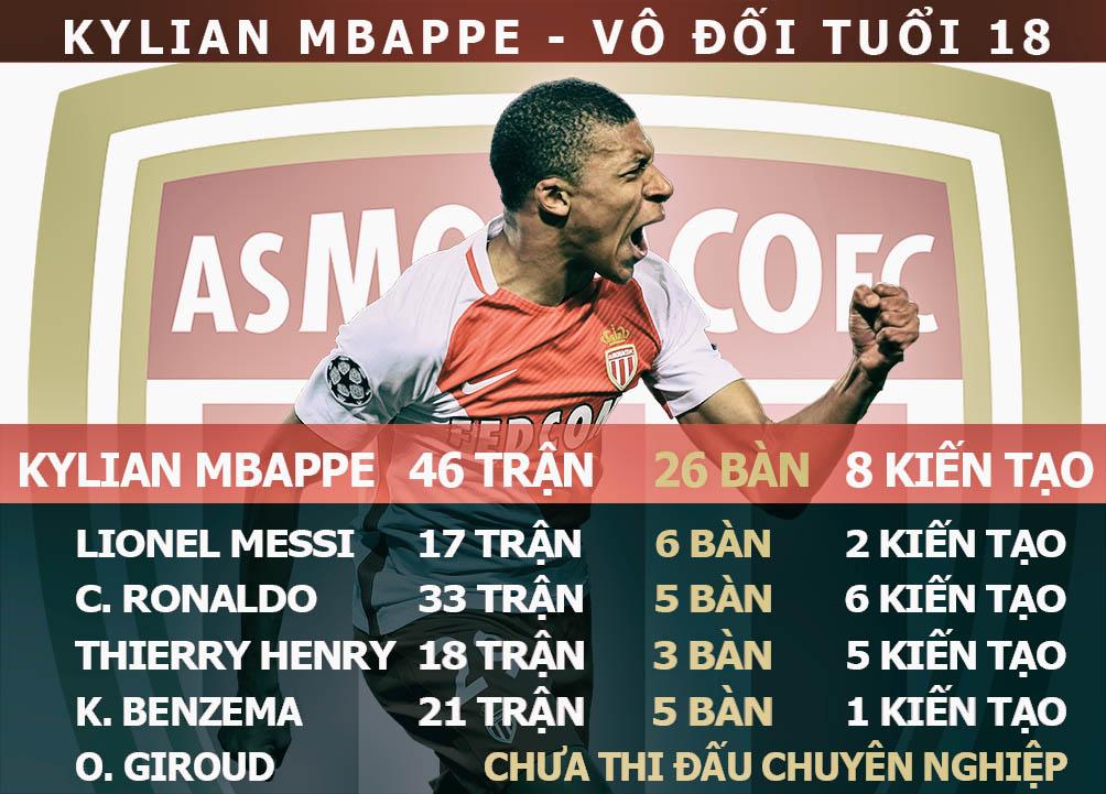Mbappe = Ronaldo + 3 sao Real: 180 triệu euro khuấy đảo trời Âu (Infographic) - 6