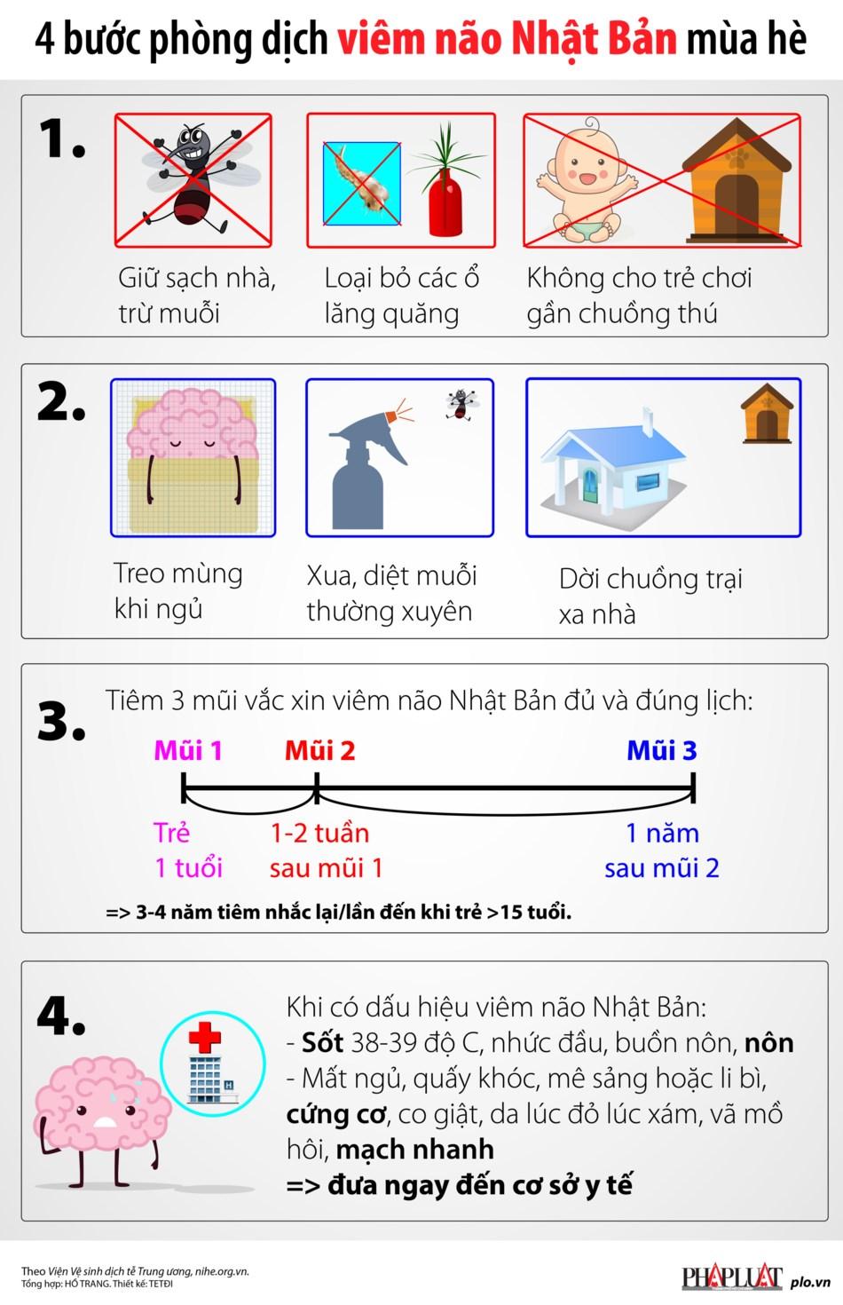 4 bước phòng dịch viêm não Nhật Bản mùa hè - 1