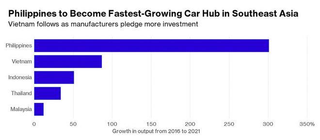 Thị trường ô tô Việt tăng trưởng nhanh hàng đầu Đông Nam Á - 1