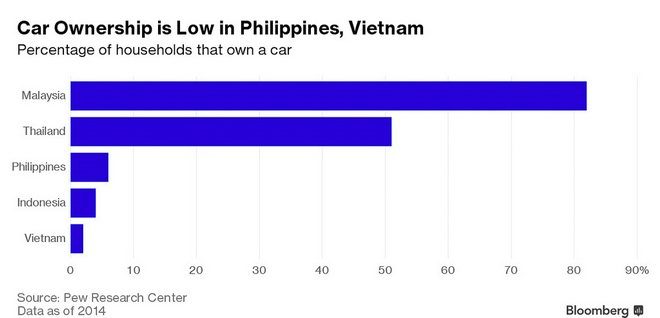 Thị trường ô tô Việt tăng trưởng nhanh hàng đầu Đông Nam Á - 2