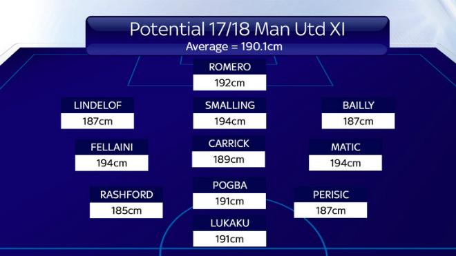 Mourinho mua toàn cao to: MU không chiến Ngoại hạng Anh, cúp C1 - ảnh 3