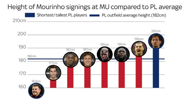 Mourinho mua toàn cao to: MU không chiến Ngoại hạng Anh, cúp C1 - ảnh 1