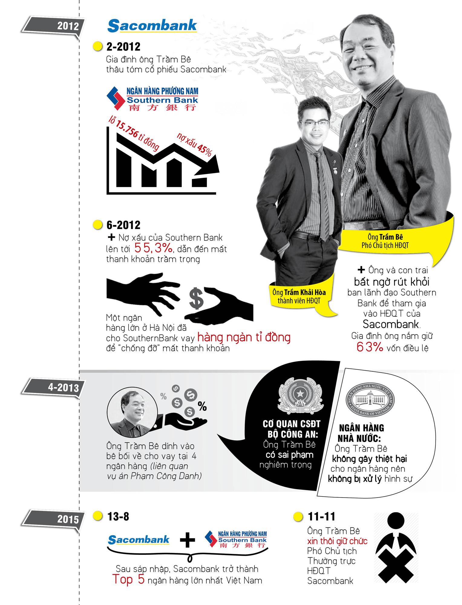 Infographic: Đại gia Trầm Bê thoát án? - 2