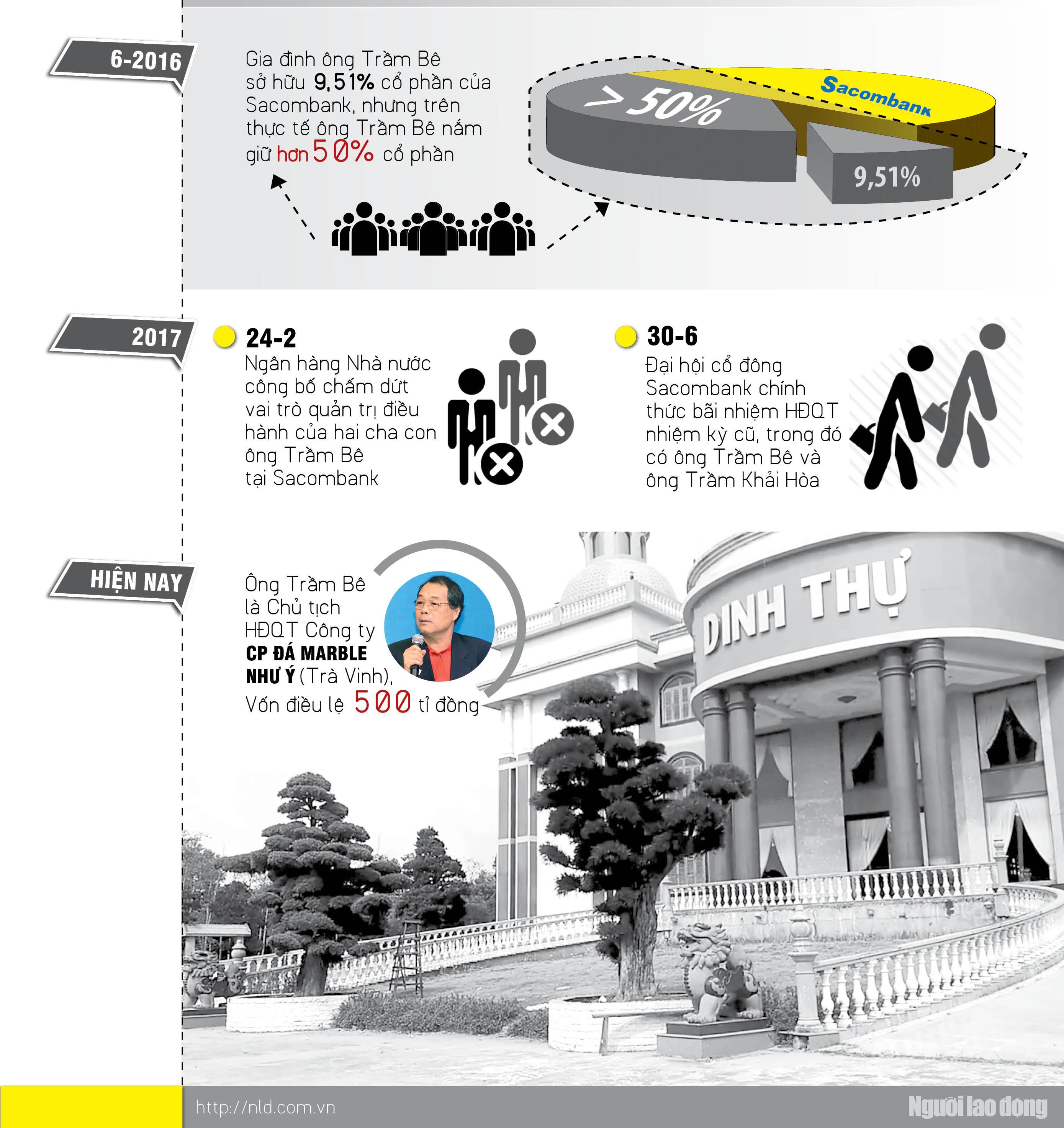 Infographic: Đại gia Trầm Bê thoát án? - 3