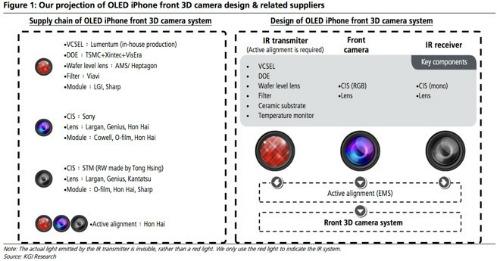 iPhone 8 và công nghệ nhận diện khuôn mặt - ảnh 2