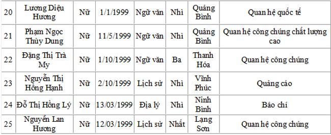 Danh sách trúng tuyển Học viện Báo chí và tuyên truyền - 11
