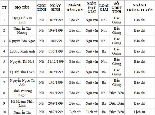 Danh sách trúng tuyển Học viện Báo chí và tuyên truyền - 2