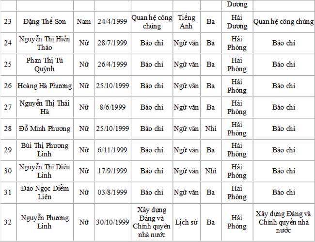 Danh sách trúng tuyển Học viện Báo chí và tuyên truyền - 4