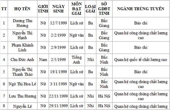 Danh sách trúng tuyển Học viện Báo chí và tuyên truyền - 9