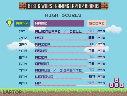 Top máy tính xách tay chơi game có chất lượng nhất 2017 - 1