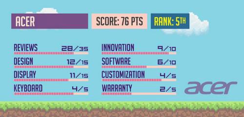 Top máy tính xách tay chơi game có chất lượng nhất 2017 - 6