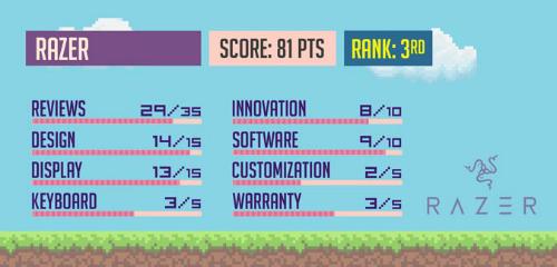Top máy tính xách tay chơi game có chất lượng nhất 2017 - 4