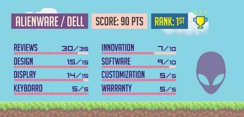 Top máy tính xách tay chơi game có chất lượng nhất 2017 - 2