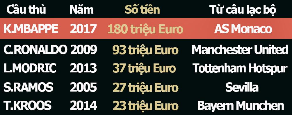 Mbappe = Ronaldo + 3 sao Real: 180 triệu euro khuấy đảo trời Âu (Infographic) - 2