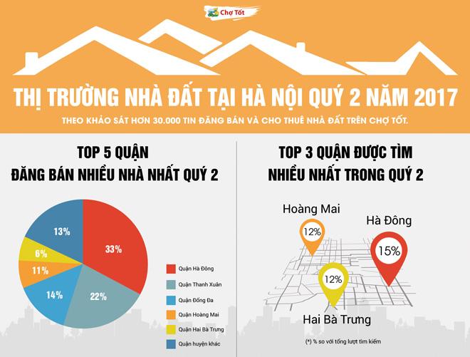 Nhà đất Hà Nội vào quý 2/ 2017: Lượng cung tăng - giá bán có xu hướng giảm - 1