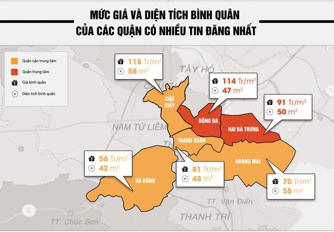 Nhà đất Hà Nội vào quý 2/ 2017: Lượng cung tăng - giá bán có xu hướng giảm - 2