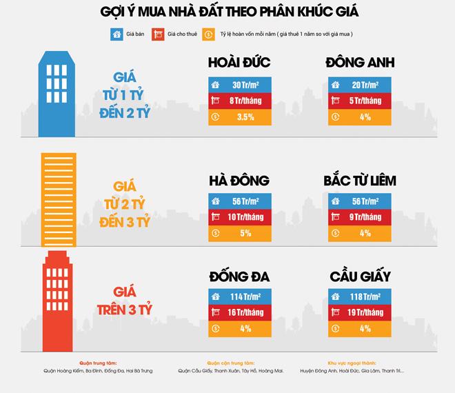 Nhà đất Hà Nội vào quý 2/ 2017: Lượng cung tăng - giá bán có xu hướng giảm - 3