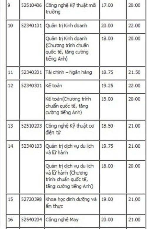Điểm chuẩn chính thức của ĐH Công nghiệp thực phẩm, ĐH Giao thông vận tải TP.HCM - 2