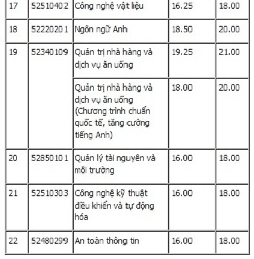 Điểm chuẩn chính thức của ĐH Công nghiệp thực phẩm, ĐH Giao thông vận tải TP.HCM - 3