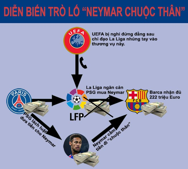 Neymar mang tiền chuộc thân: Trò lố có 1 không 2 lịch sử - 2