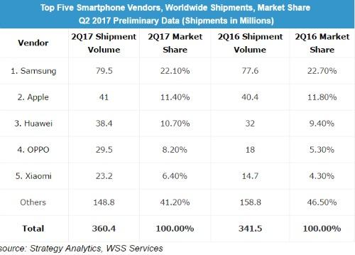 Top 5 thương hiệu smartphone bán chạy nhất trên thế giới.
