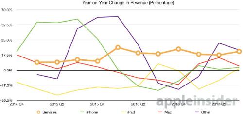 """Doanh thu mảng dịch vụ của Apple đạt kỷ lục, """"vượt mặt"""" Facebook - 2"""
