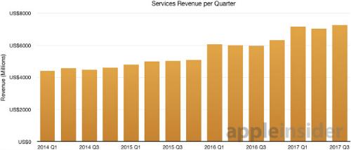 """Doanh thu mảng dịch vụ của Apple đạt kỷ lục, """"vượt mặt"""" Facebook - 1"""