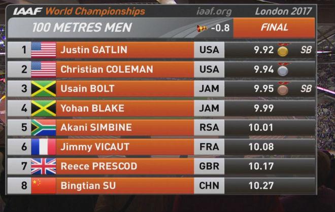Usain Bolt mất ngôi vua 100m tâm phục, tán dương đối thủ Gatlin - 2