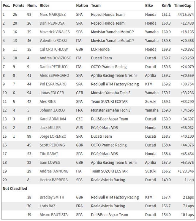 Đua xe MotoGP: Chiến thắng hoàn hảo cho Marc Marquez - 5