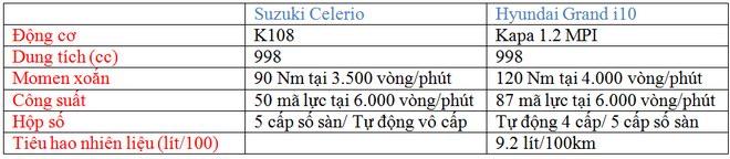 """Suzuki Celerio và Hyundai Grand i10: """"Mèo nào cắn mỉu nào?"""" - 14"""