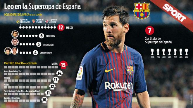 """Siêu cúp TBN: Vua Messi """"đè bẹp"""" Real, sưu tầm kỷ lục - 1"""