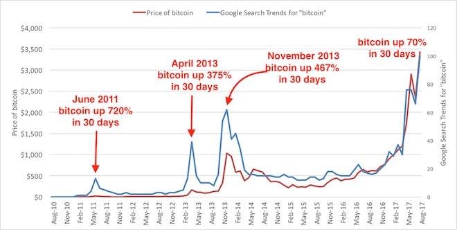 Sốc: Đồng tiền Bitcoin vượt ngưỡng 4.000 USD - ảnh 2