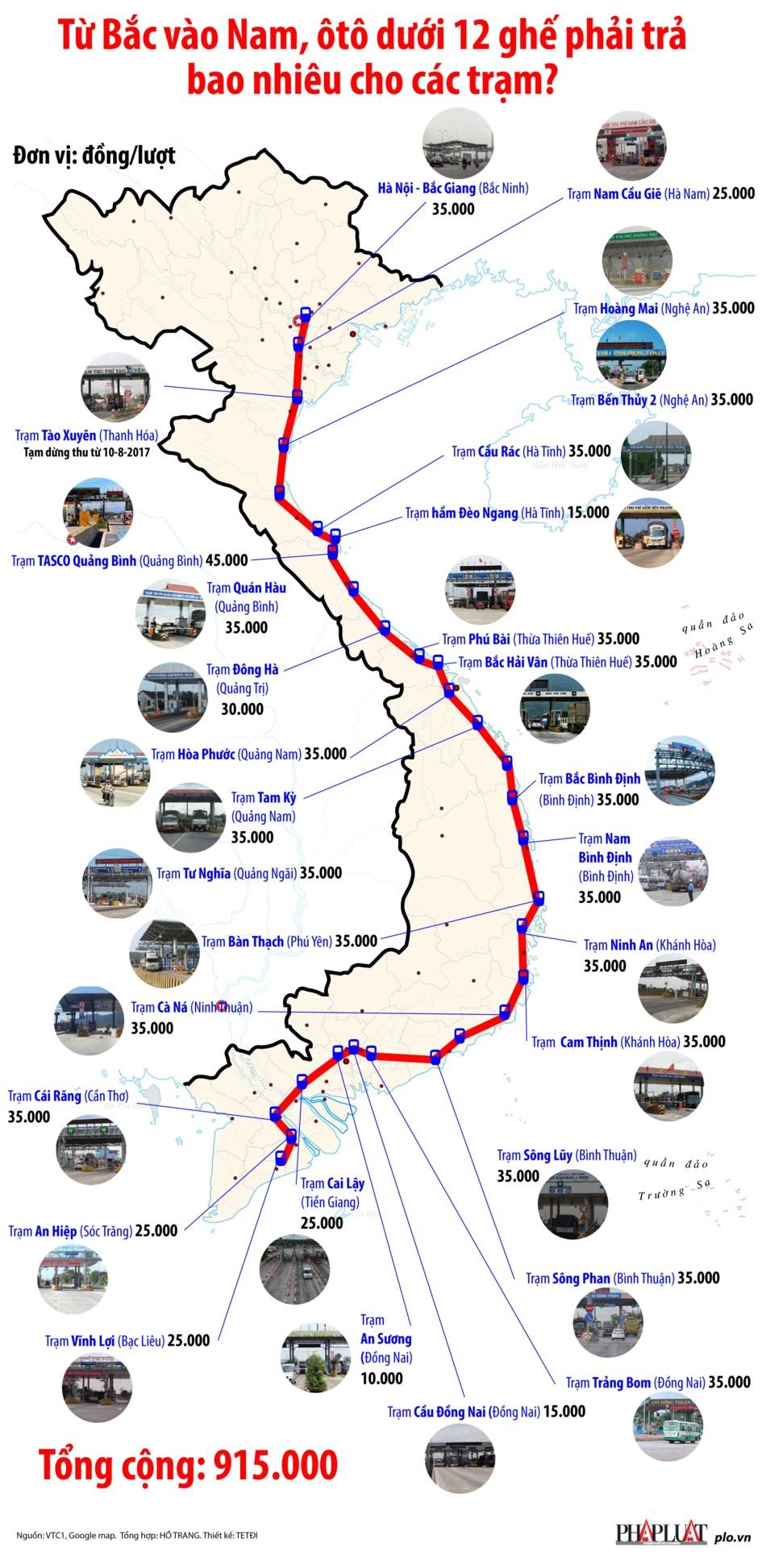Ô tô đi từ Bắc vào Nam tốn gần 1 triệu đồng phí BOT - 1