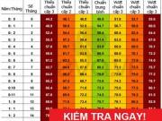 Tin tức sức khỏe - So ngay: Bảng chiều cao chuẩn nhất cho trẻ 0 - 10 tuổi!