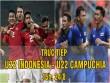 """TRỰC TIẾP bóng đá U22 Indonesia - U22 Campuchia: Chờ  """" mưa """"  bàn thắng"""