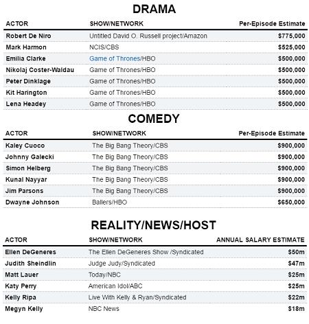 """""""Trò chơi vương quyền"""" trả diễn viên nửa triệu USD mỗi tập phim - 5"""