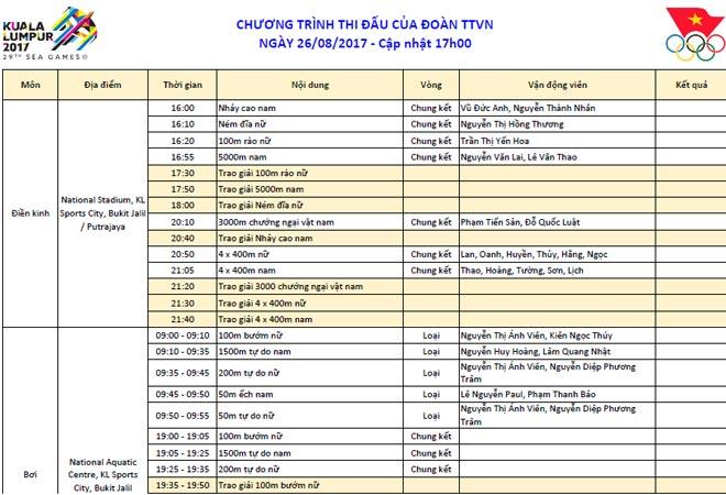 Cập nhật SEA Games 26/8: Ánh Viên có vé tranh HCV 2 nội dung, Xuân Vinh phục hận - 2