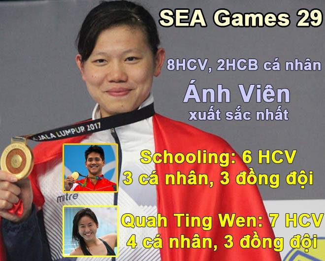 Ánh Viên 8 HCV vượt Schooling, qua mặt 4645 VĐV giỏi nhất SEA Games - 2