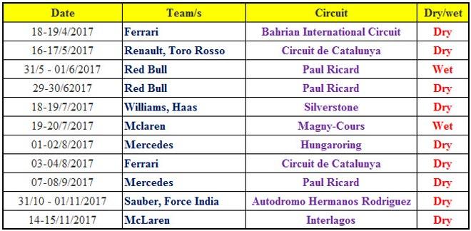 """Đua xe F1: Lốp xe và những """"ngư ông đắc lợi"""" - 5"""