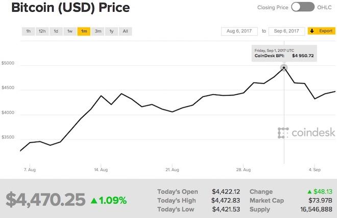 Đồng Bitcoin tăng thêm 1.100 USD chỉ sau 1 tháng nhưng... đầy biến động - 1