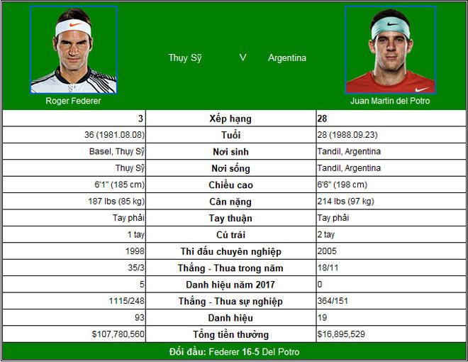 US Open ngày 10: Đồng hương hẹn Nadal ở chung kết 3