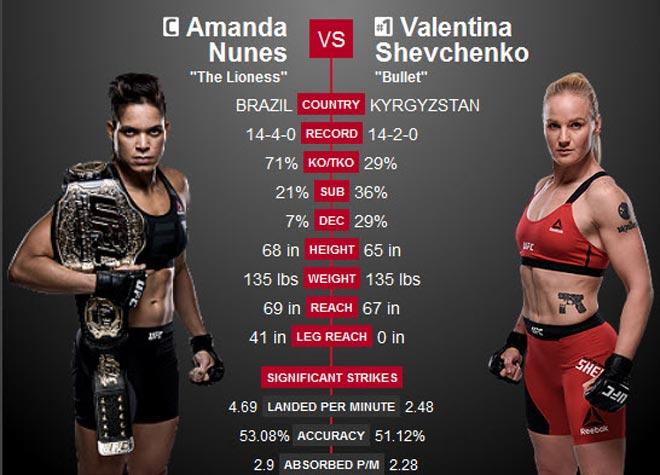 Tin thể thao HOT 8/9: Mỹ nhân UFC đại chiến cuối tuần này 1