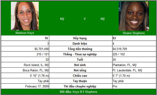 Chi tiết Keys - Stephens: Vỡ trận tan nát (Chung kết US Open) (KT) 6